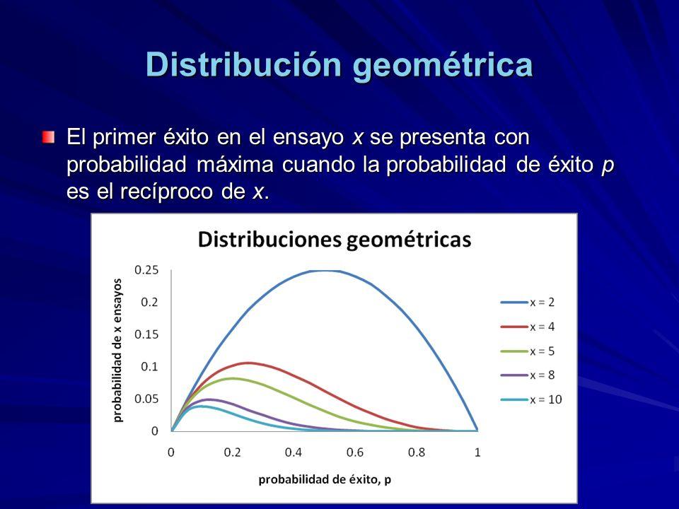 Distribución geométrica El primer éxito en el ensayo x se presenta con probabilidad máxima cuando la probabilidad de éxito p es el recíproco de x.