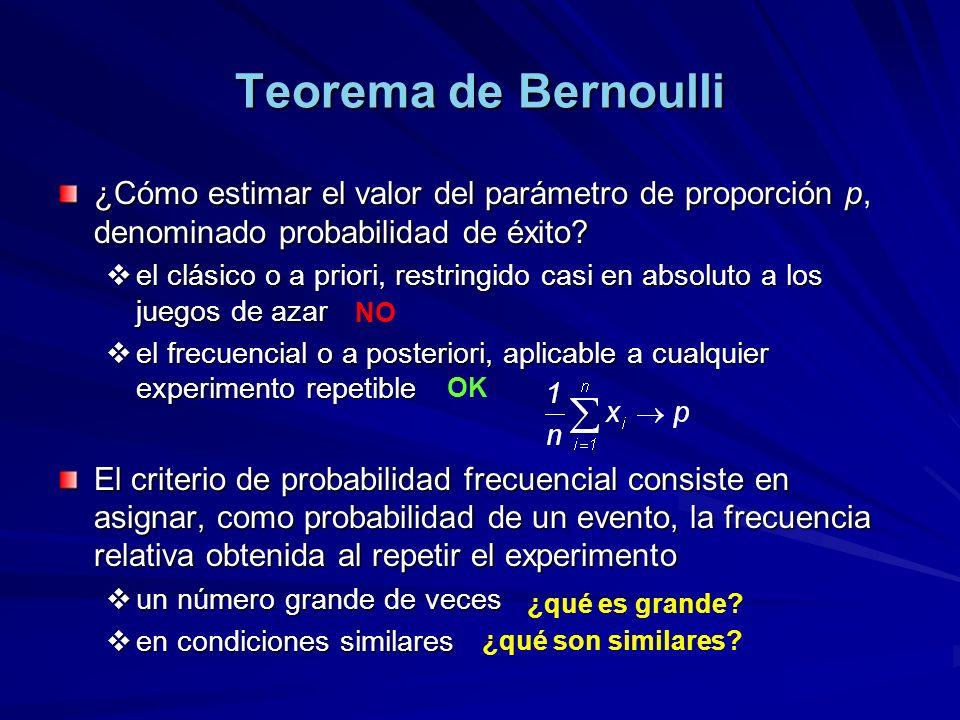 Teorema de Bernoulli ¿Cómo estimar el valor del parámetro de proporción p, denominado probabilidad de éxito.