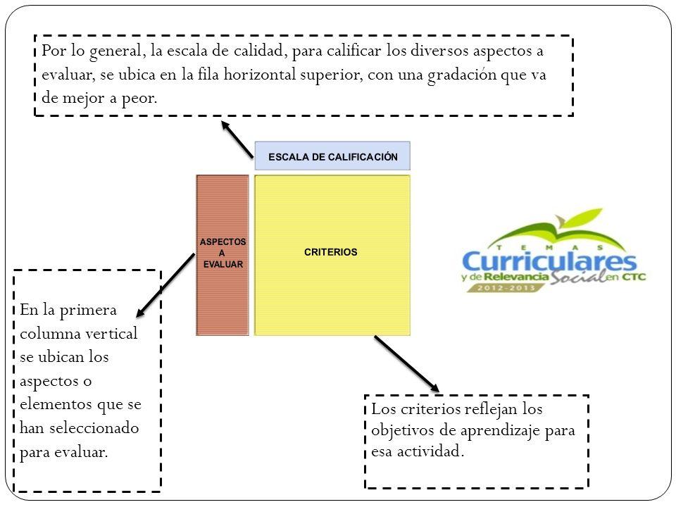 Los criterios reflejan los objetivos de aprendizaje para esa actividad.