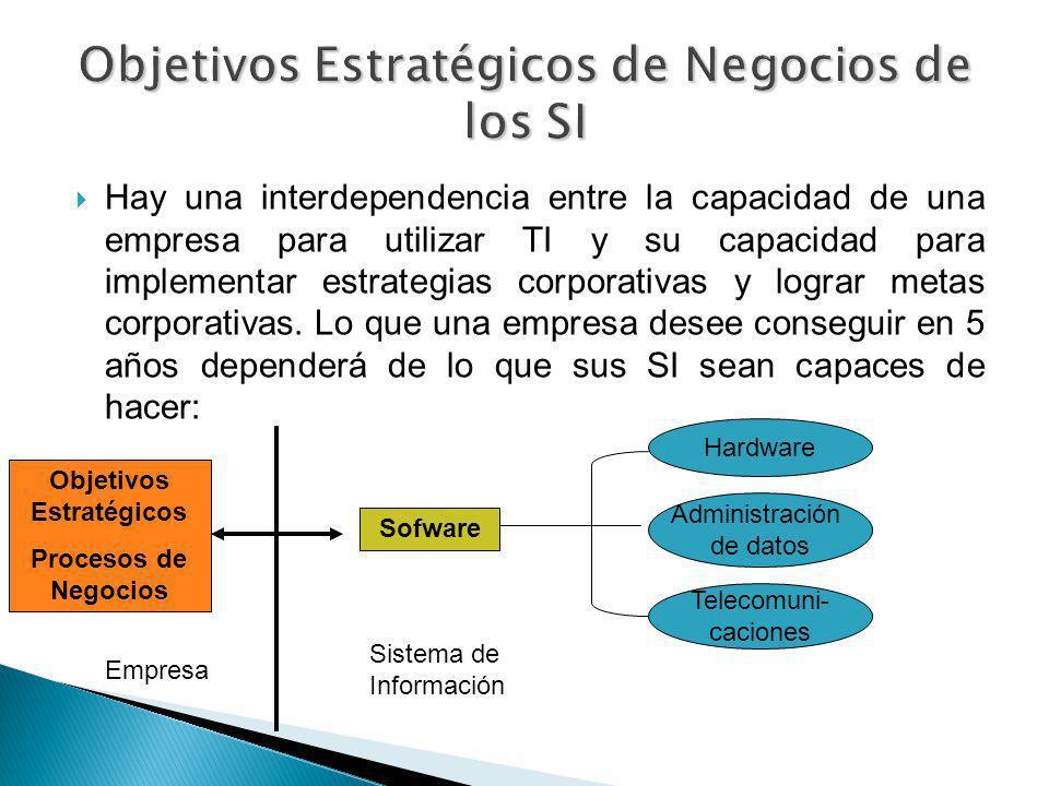 Hay una interdependencia entre la capacidad de una empresa para utilizar TI y su capacidad para implementar estrategias corporativas y lograr metas co