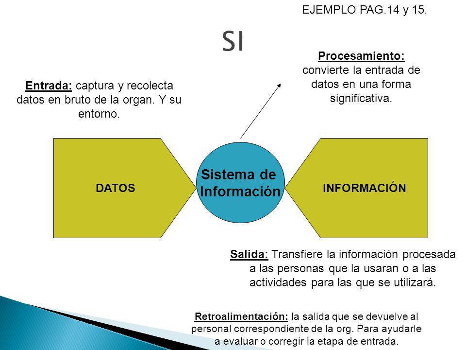 Sistema de Información DATOSINFORMACIÓN EJEMPLO PAG.14 y 15. Entrada: captura y recolecta datos en bruto de la organ. Y su entorno. Salida: Transfiere