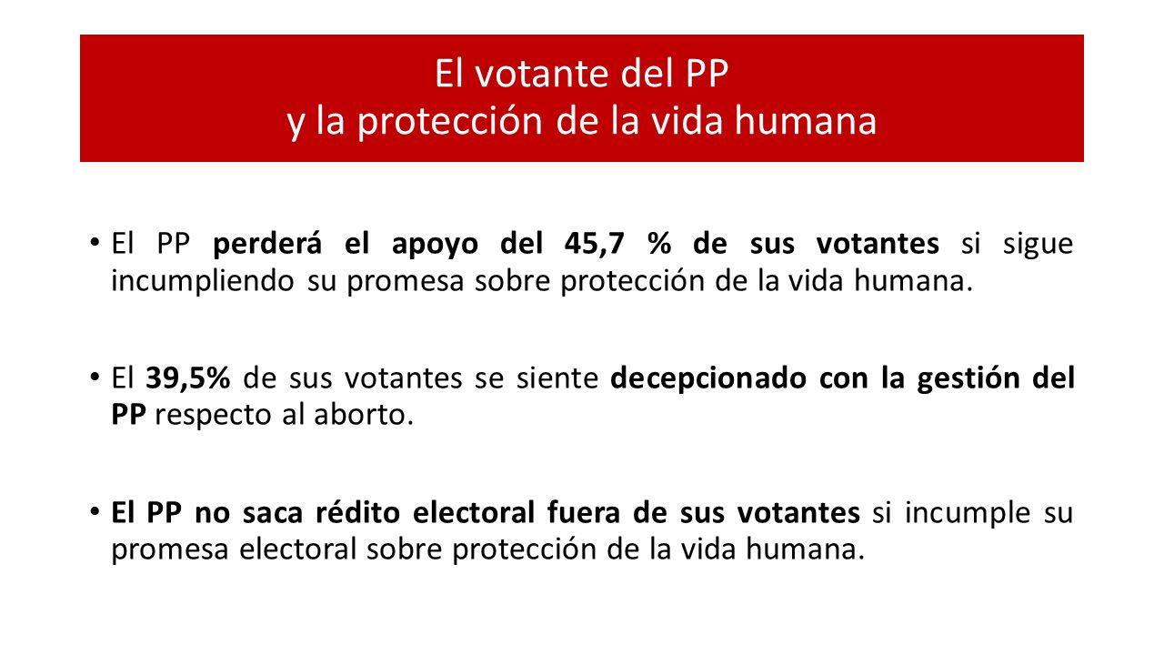 El votante del PP y la protección de la vida humana El PP perderá el apoyo del 45,7 % de sus votantes si sigue incumpliendo su promesa sobre protecció