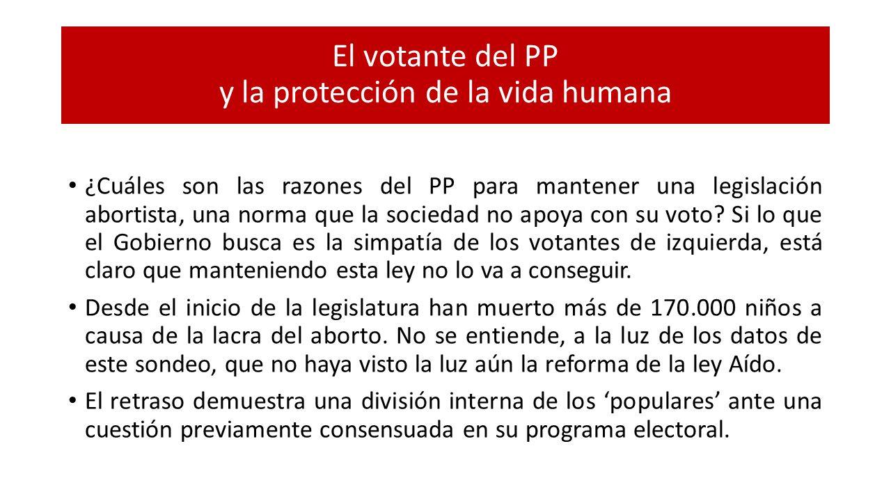 El votante del PP y la protección de la vida humana ¿Cuáles son las razones del PP para mantener una legislación abortista, una norma que la sociedad