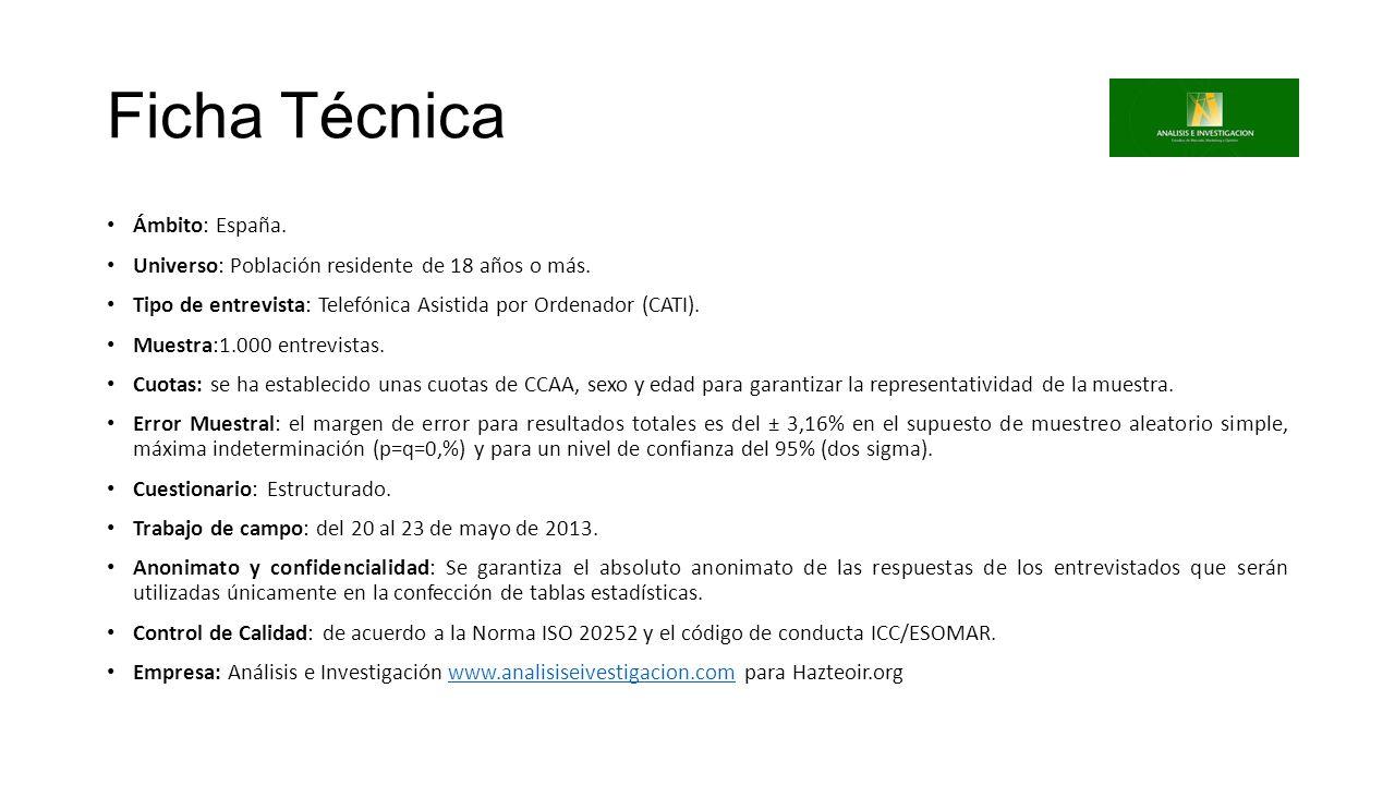 Ficha Técnica Ámbito: España. Universo: Población residente de 18 años o más. Tipo de entrevista: Telefónica Asistida por Ordenador (CATI). Muestra:1.