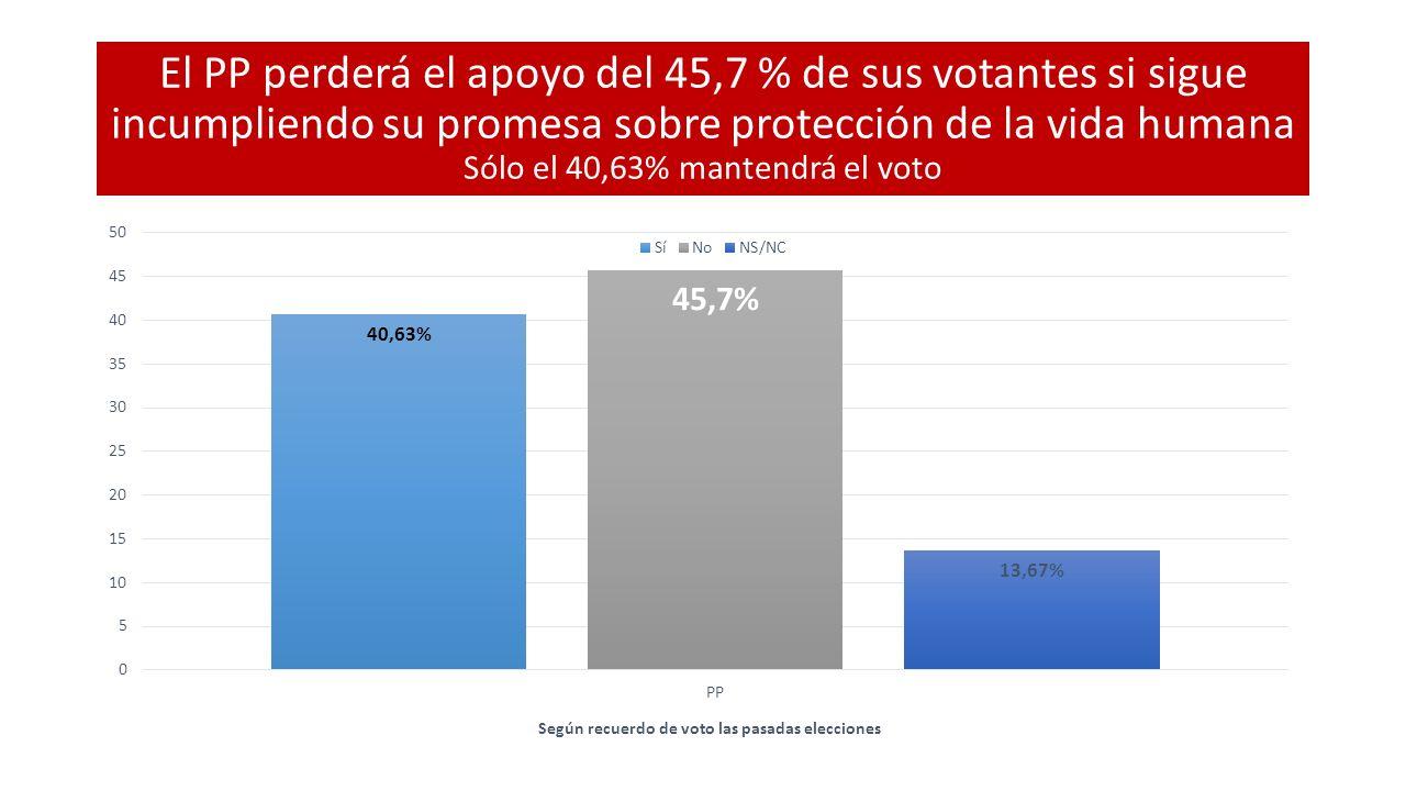 El PP perderá el apoyo del 45,7 % de sus votantes si sigue incumpliendo su promesa sobre protección de la vida humana Sólo el 40,63% mantendrá el voto