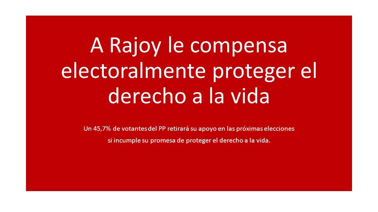 A Rajoy le compensa electoralmente proteger el derecho a la vida Un 45,7% de votantes del PP retirará su apoyo en las próximas elecciones si incumple