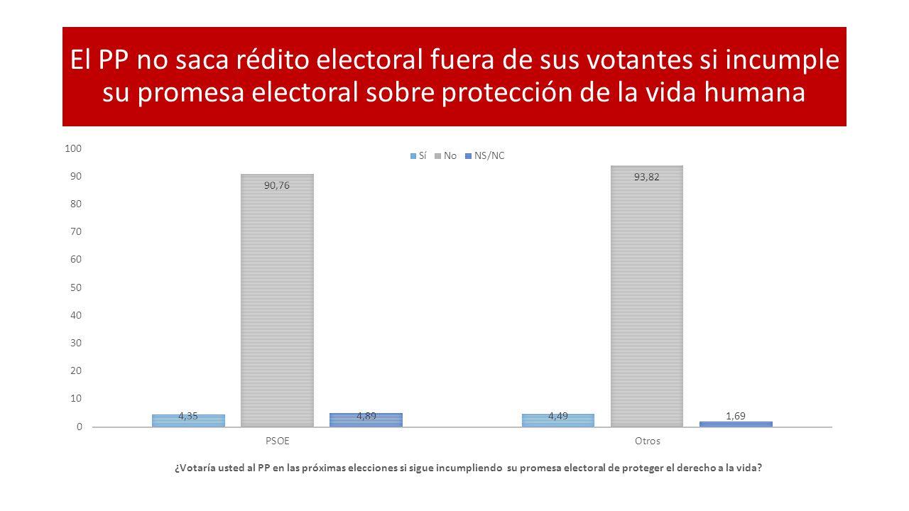 El PP no saca rédito electoral fuera de sus votantes si incumple su promesa electoral sobre protección de la vida humana