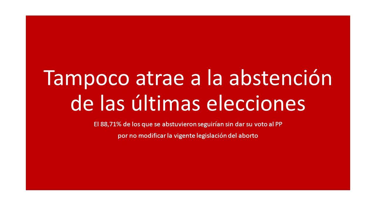 Tampoco atrae a la abstención de las últimas elecciones El 88,71% de los que se abstuvieron seguirían sin dar su voto al PP por no modificar la vigent