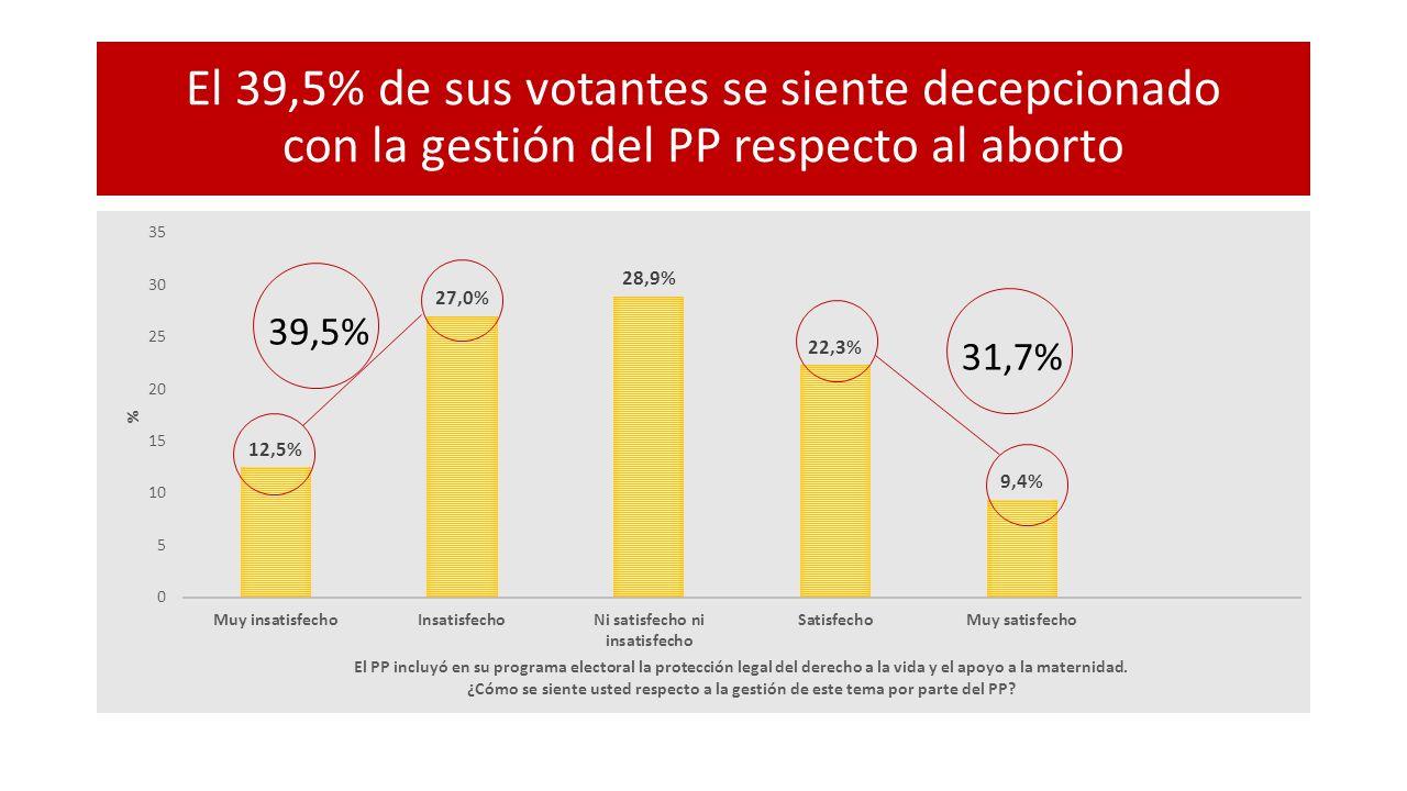 El 39,5% de sus votantes se siente decepcionado con la gestión del PP respecto al aborto 39,5% 31,7%