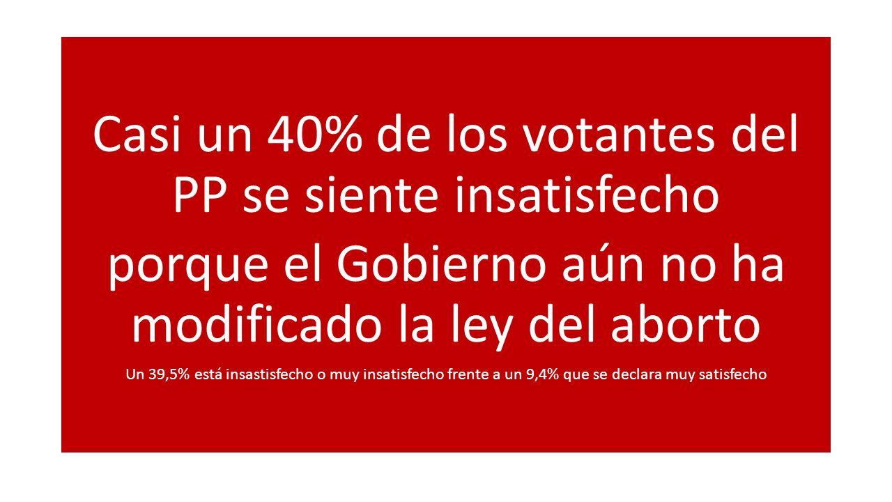 Casi un 40% de los votantes del PP se siente insatisfecho porque el Gobierno aún no ha modificado la ley del aborto Un 39,5% está insastisfecho o muy