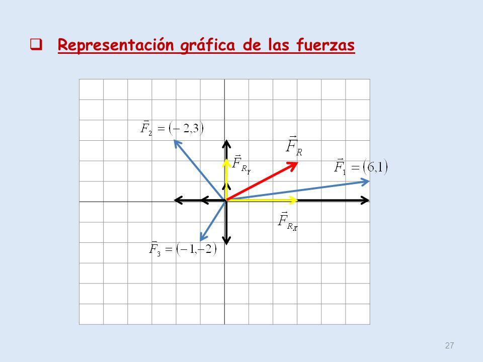 Representación gráfica de las fuerzas 27