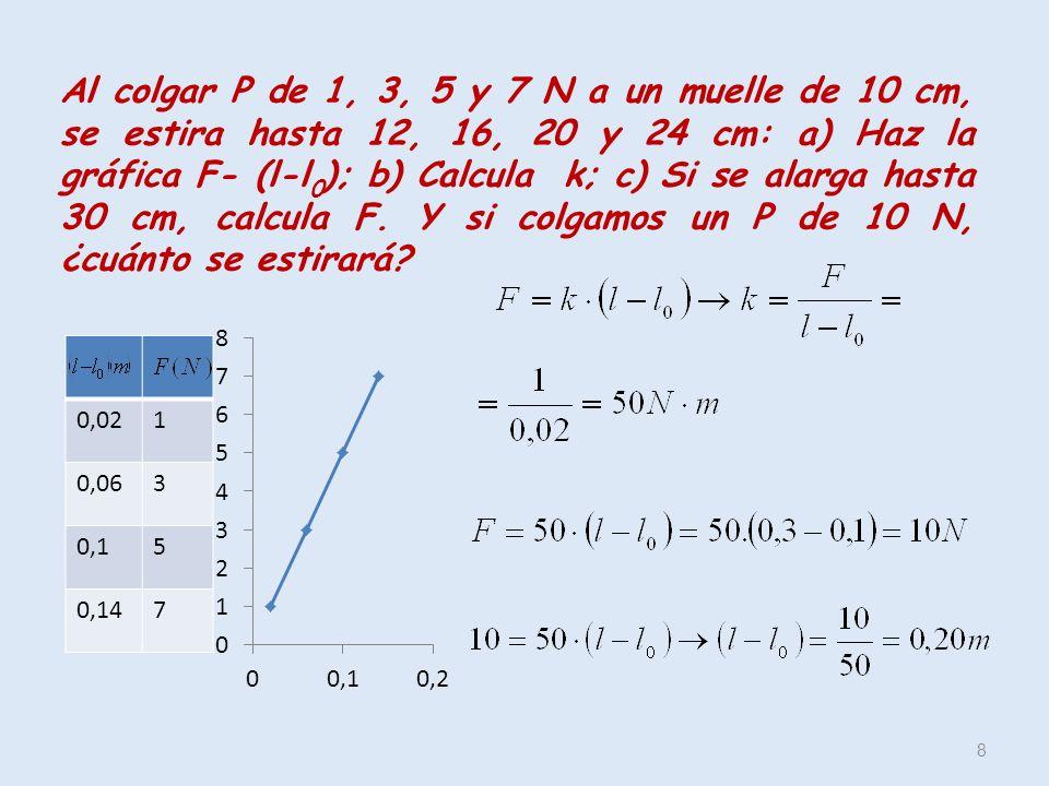 8 Al colgar P de 1, 3, 5 y 7 N a un muelle de 10 cm, se estira hasta 12, 16, 20 y 24 cm: a) Haz la gráfica F- (l-l 0 ); b) Calcula k; c) Si se alarga