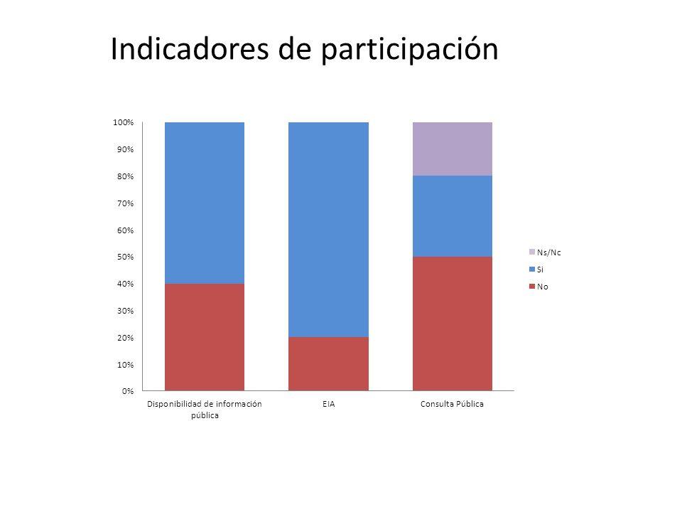 Indicadores de participación