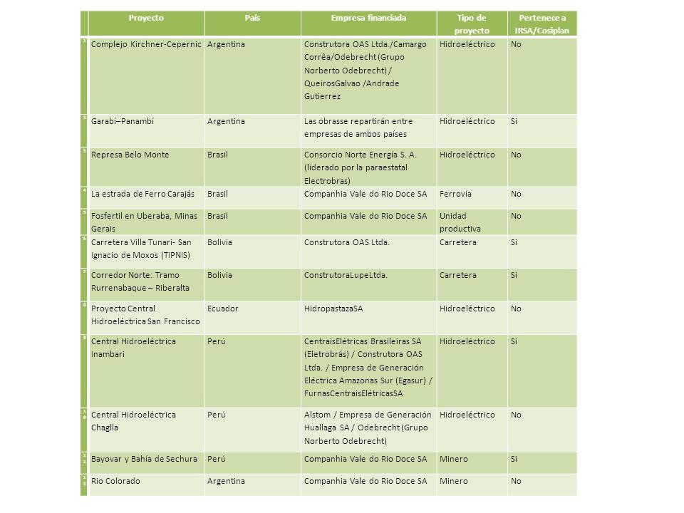 ProyectoPaísEmpresa financiada Tipo de proyecto Pertenece a IRSA/Cosiplan 1 Complejo Kirchner-CepernicArgentina Construtora OAS Ltda./Camargo Corrêa/Odebrecht (Grupo Norberto Odebrecht) / QueirosGalvao /Andrade Gutierrez HidroeléctricoNo 2 Garabí–PanambíArgentina Las obrasse repartirán entre empresas de ambos países HidroeléctricoSi 3 Represa Belo MonteBrasil Consorcio Norte Energía S.