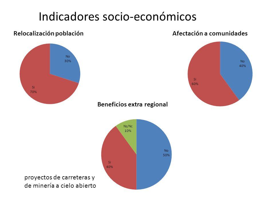 Indicadores socio-económicos Relocalización poblaciónAfectación a comunidades Beneficios extra regional proyectos de carreteras y de minería a cielo abierto