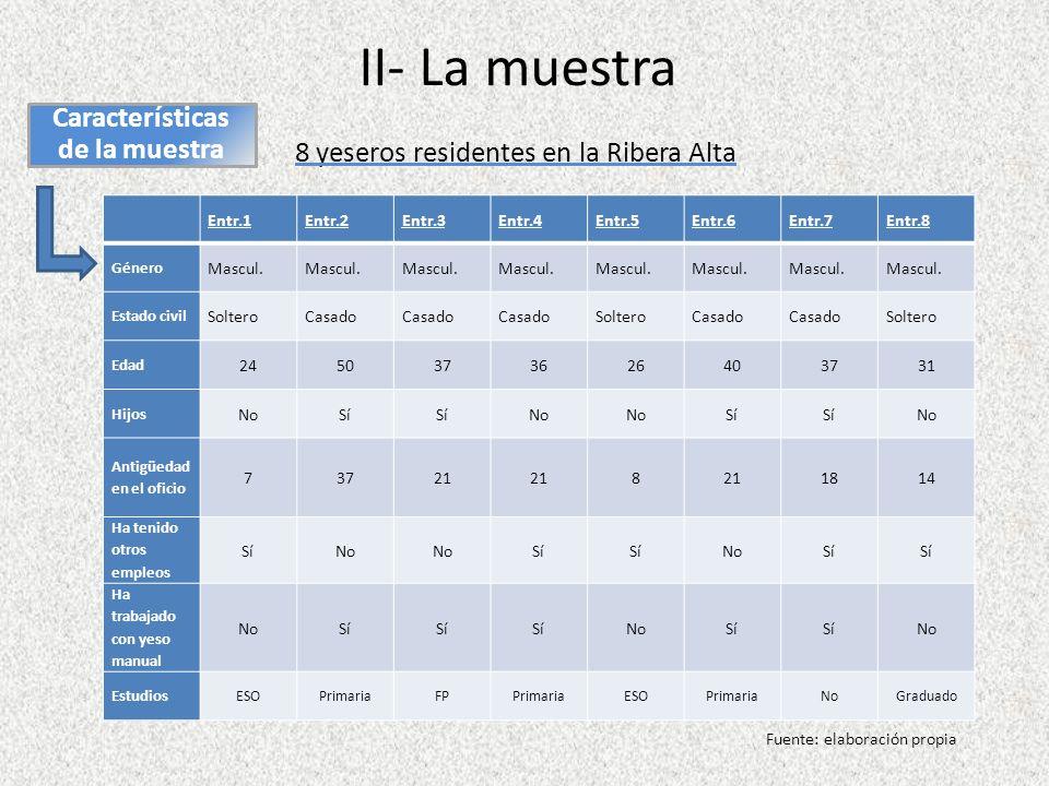 II- La muestra Características de la muestra 8 yeseros residentes en la Ribera Alta Fuente: elaboración propia Entr.1Entr.2Entr.3Entr.4Entr.5Entr.6Entr.7Entr.8 Género Mascul.