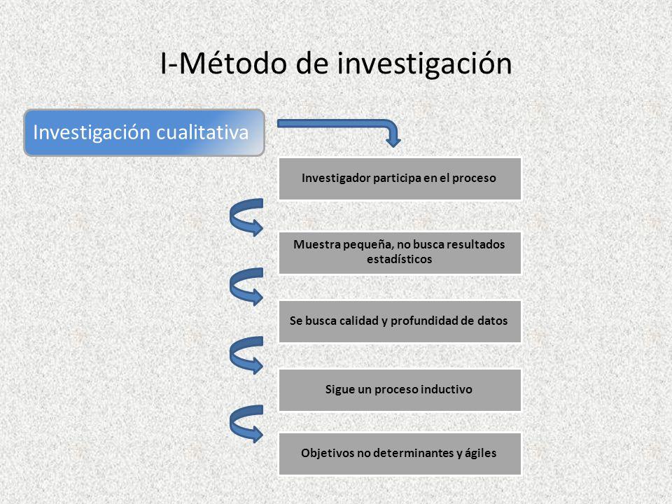 I-Método de investigación Investigación cualitativa Investigador participa en el proceso Objetivos no determinantes y ágiles Muestra pequeña, no busca resultados estadísticos Sigue un proceso inductivo Se busca calidad y profundidad de datos