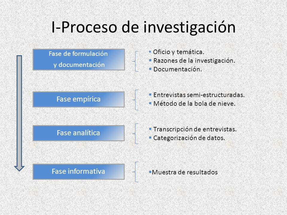 I-Proceso de investigación Fase de formulación y documentación Fase empírica Fase analítica Fase informativa Oficio y temática.