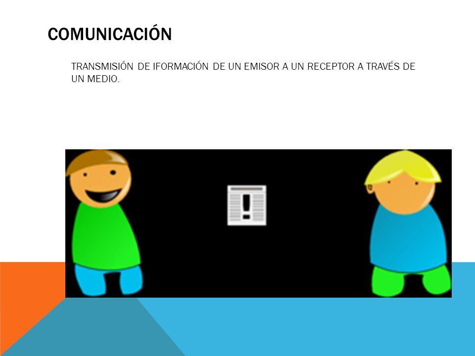 COMUNICACIÓN TRANSMISIÓN DE IFORMACIÓN DE UN EMISOR A UN RECEPTOR A TRAVÉS DE UN MEDIO.