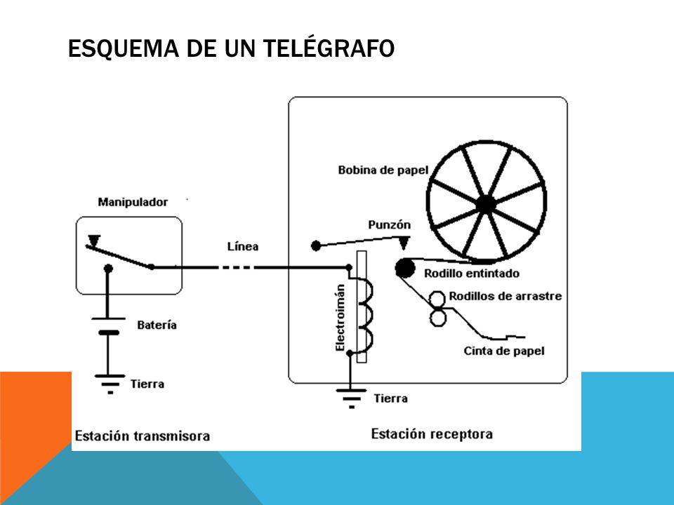 ESQUEMA DE UN TELÉGRAFO