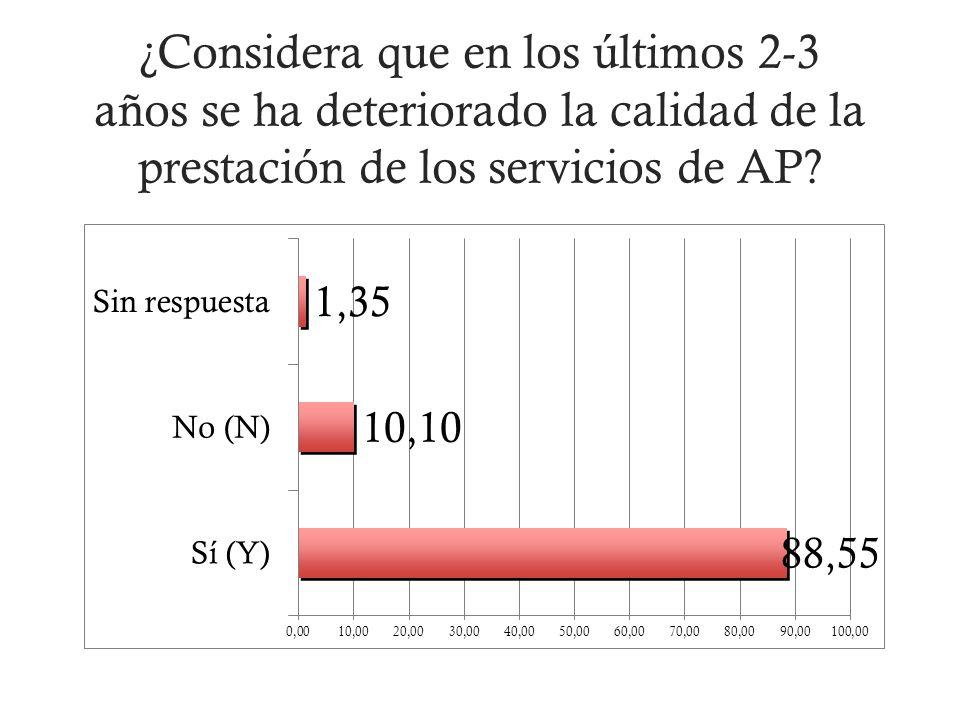 ¿Considera que en los últimos 2-3 años se ha deteriorado la calidad de la prestación de los servicios de AP?