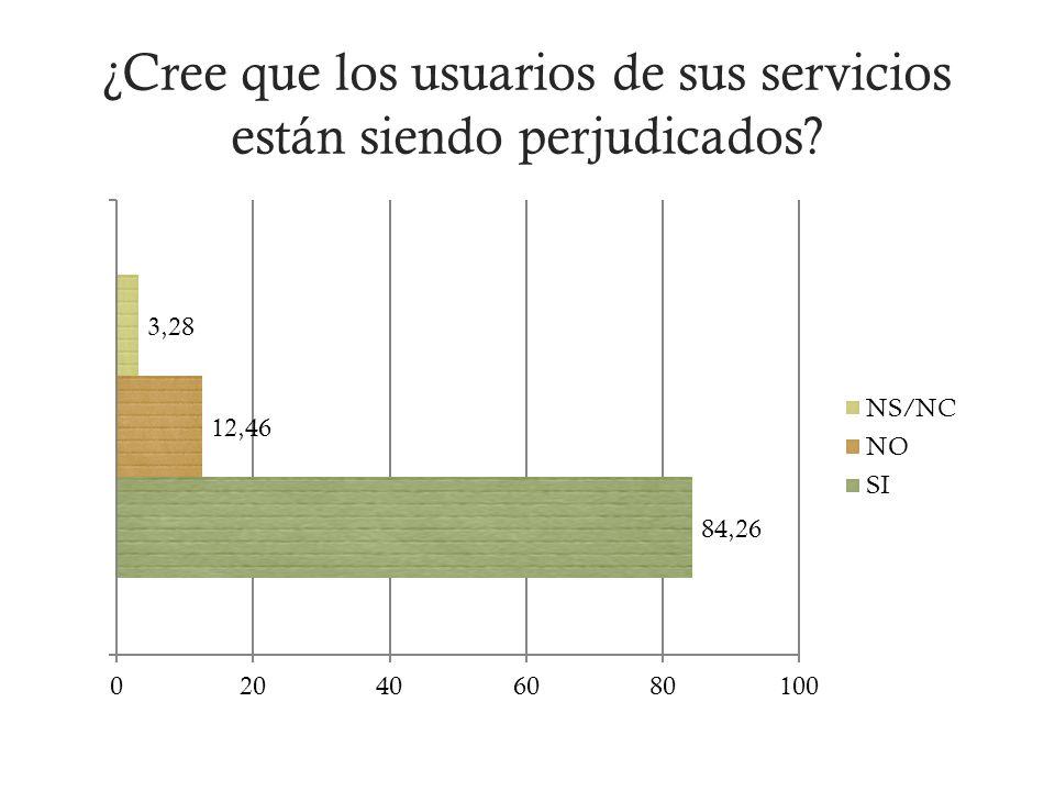 ¿Cree que los usuarios de sus servicios están siendo perjudicados?