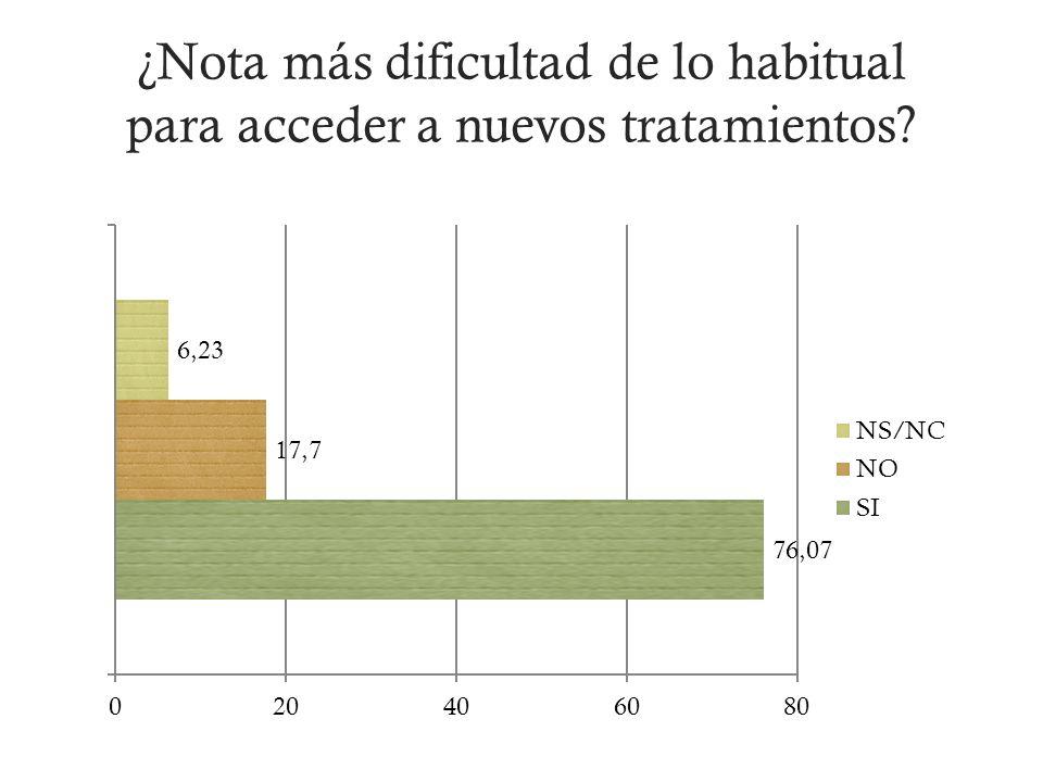 ¿Nota más dificultad de lo habitual para acceder a nuevos tratamientos?