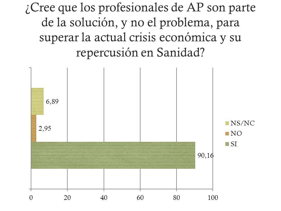 ¿Cree que los profesionales de AP son parte de la solución, y no el problema, para superar la actual crisis económica y su repercusión en Sanidad?
