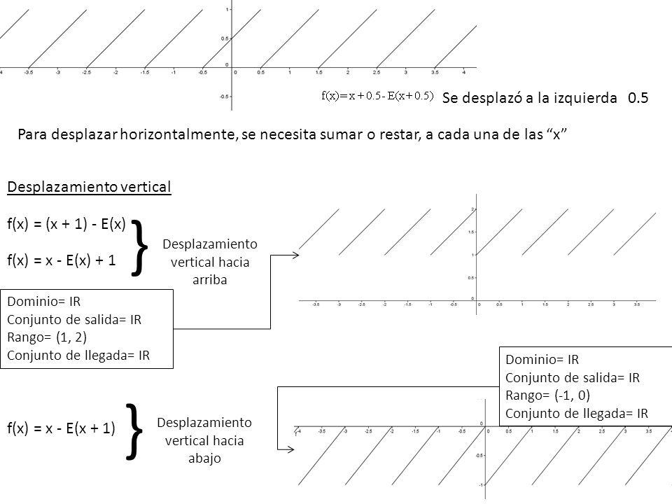 Para desplazar horizontalmente, se necesita sumar o restar, a cada una de las x Se desplazó a la izquierda 0.5 Desplazamiento vertical f(x) = (x + 1) - E(x) f(x) = x - E(x) + 1 f(x) = x - E(x + 1) } Desplazamiento vertical hacia arriba Desplazamiento vertical hacia abajo } Dominio= IR Conjunto de salida= IR Rango= (1, 2) Conjunto de llegada= IR Dominio= IR Conjunto de salida= IR Rango= (-1, 0) Conjunto de llegada= IR
