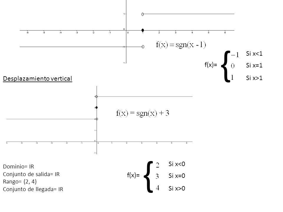 Desplazamiento vertical Dominio= IR Conjunto de salida= IR Rango= (2, 4) Conjunto de llegada= IR f(x)= Si x<1 Si x=1 Si x>1 { f(x)= Si x<0 Si x=0 Si x
