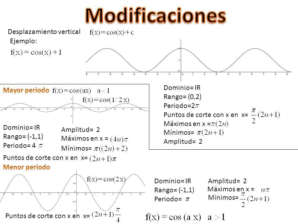 Desplazamiento vertical Ejemplo: Dominio= IR Rango= (0,2) Periodo=2 Puntos de corte con x en x= Máximos en x = Mínimos= Amplitud= 2 Dominio= IR Rango= (-1,1) Periodo= 4 Dominio= IR Rango= (-1,1) Periodo= Amplitud= 2 Máximos en x = Mínimos= Puntos de corte con x en x=