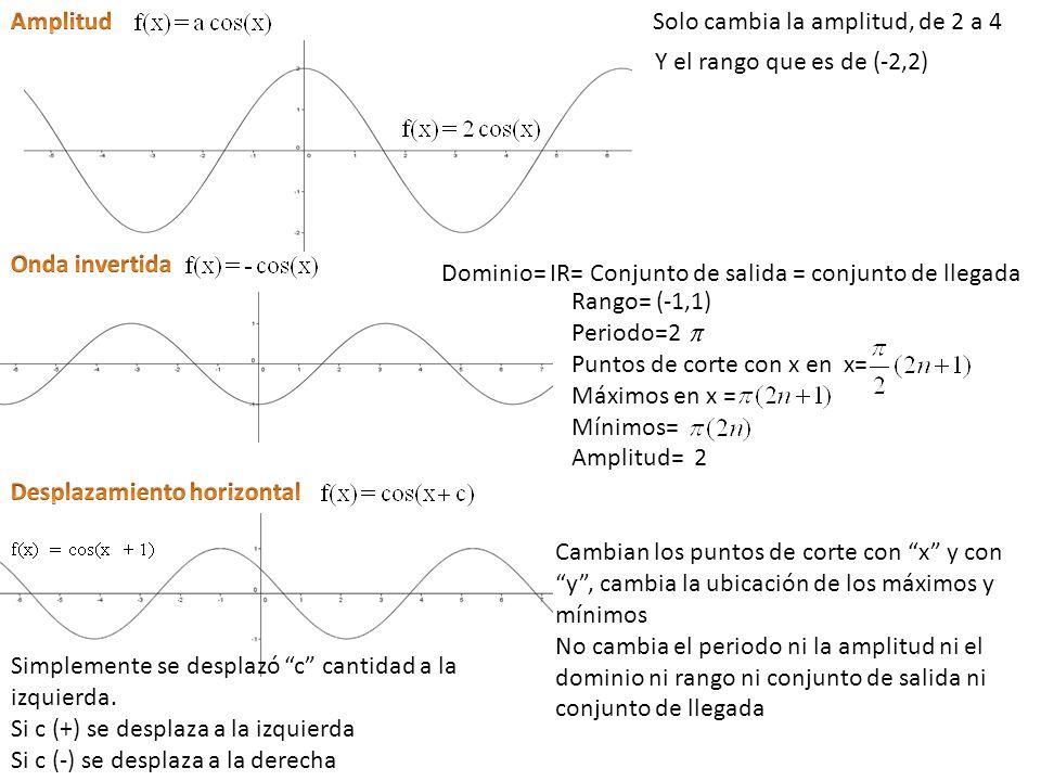 Solo cambia la amplitud, de 2 a 4 Y el rango que es de (-2,2) Rango= (-1,1) Periodo=2 Puntos de corte con x en x= Máximos en x = Mínimos= Amplitud= 2 Cambian los puntos de corte con x y con y, cambia la ubicación de los máximos y mínimos No cambia el periodo ni la amplitud ni el dominio ni rango ni conjunto de salida ni conjunto de llegada Dominio= IR= Conjunto de salida = conjunto de llegada Simplemente se desplazó c cantidad a la izquierda.