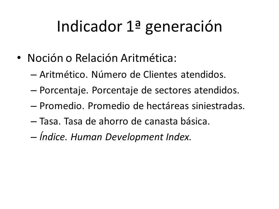 Indicador 1ª generación NOMBREEstado de las instalaciones (EDOINS) GENERACIÓN I TIPO Proceso VARIABLES DE INGRESO a = Medios de acceso Sí: 2, Parcial: 1, No: 0 b = Imagen exterior Sí: 2, Parcial: 1, No: 0 c= Accesib.