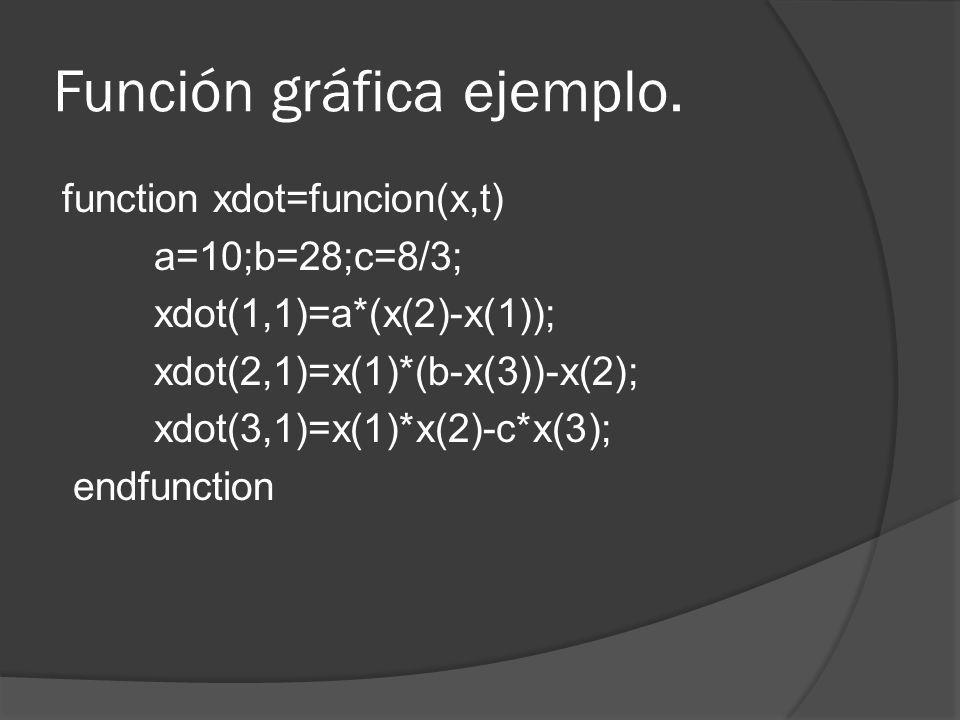 Función gráfica ejemplo.