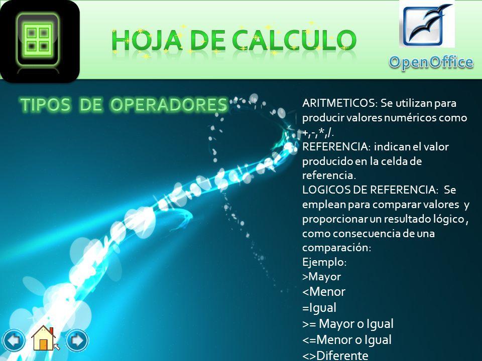 La hoja de calculo de OpenOffice te permite hacer las funciones principales como Formulas y Gráficos. =SUMA(celda inicial: Celda Final =REDONDEAR(nume