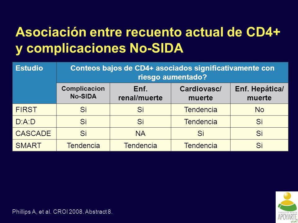 Asociación entre recuento actual de CD4+ y complicaciones No-SIDA EstudioConteos bajos de CD4+ asociados significativamente con riesgo aumentado.