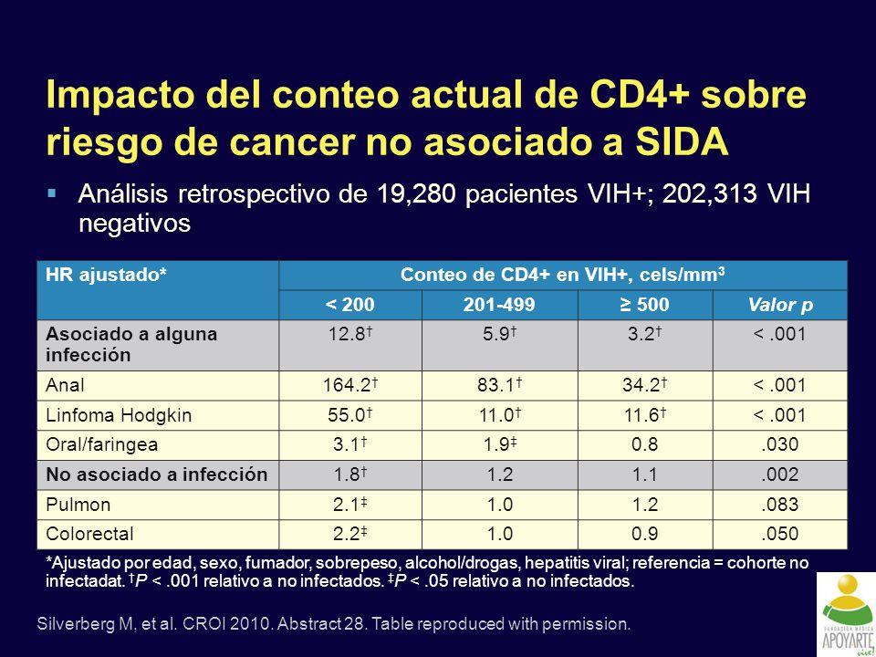 Impacto del conteo actual de CD4+ sobre riesgo de cancer no asociado a SIDA Análisis retrospectivo de 19,280 pacientes VIH+; 202,313 VIH negativos Silverberg M, et al.