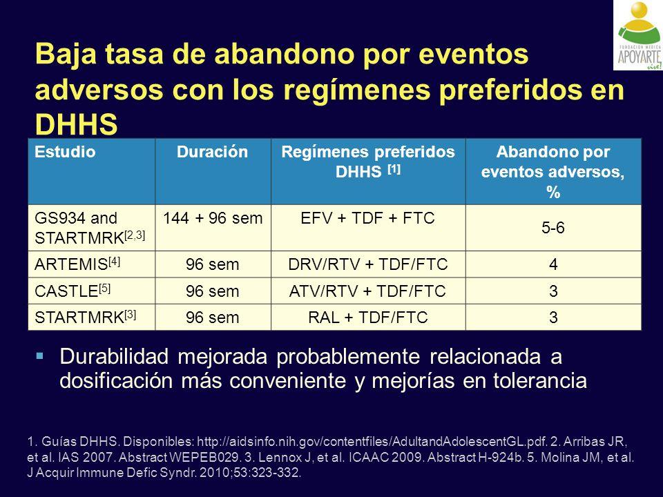 Baja tasa de abandono por eventos adversos con los regímenes preferidos en DHHS EstudioDuraciónRegímenes preferidos DHHS [1] Abandono por eventos adversos, % GS934 and STARTMRK [2,3] 144 + 96 semEFV + TDF + FTC 5-6 ARTEMIS [4] 96 semDRV/RTV + TDF/FTC 4 CASTLE [5] 96 semATV/RTV + TDF/FTC 3 STARTMRK [3] 96 semRAL + TDF/FTC 3 1.