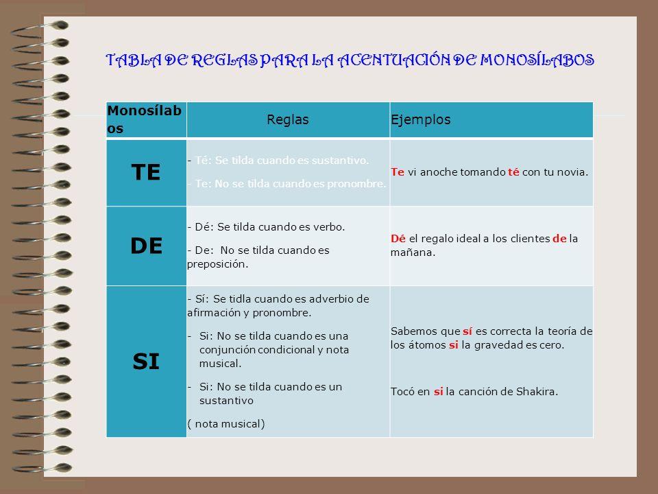 TABLA DE REGLAS PARA LA ACENTUACIÓN DE MONOSÍLABOS Monosílab os ReglasEjemplos TE - Té: Se tilda cuando es sustantivo.