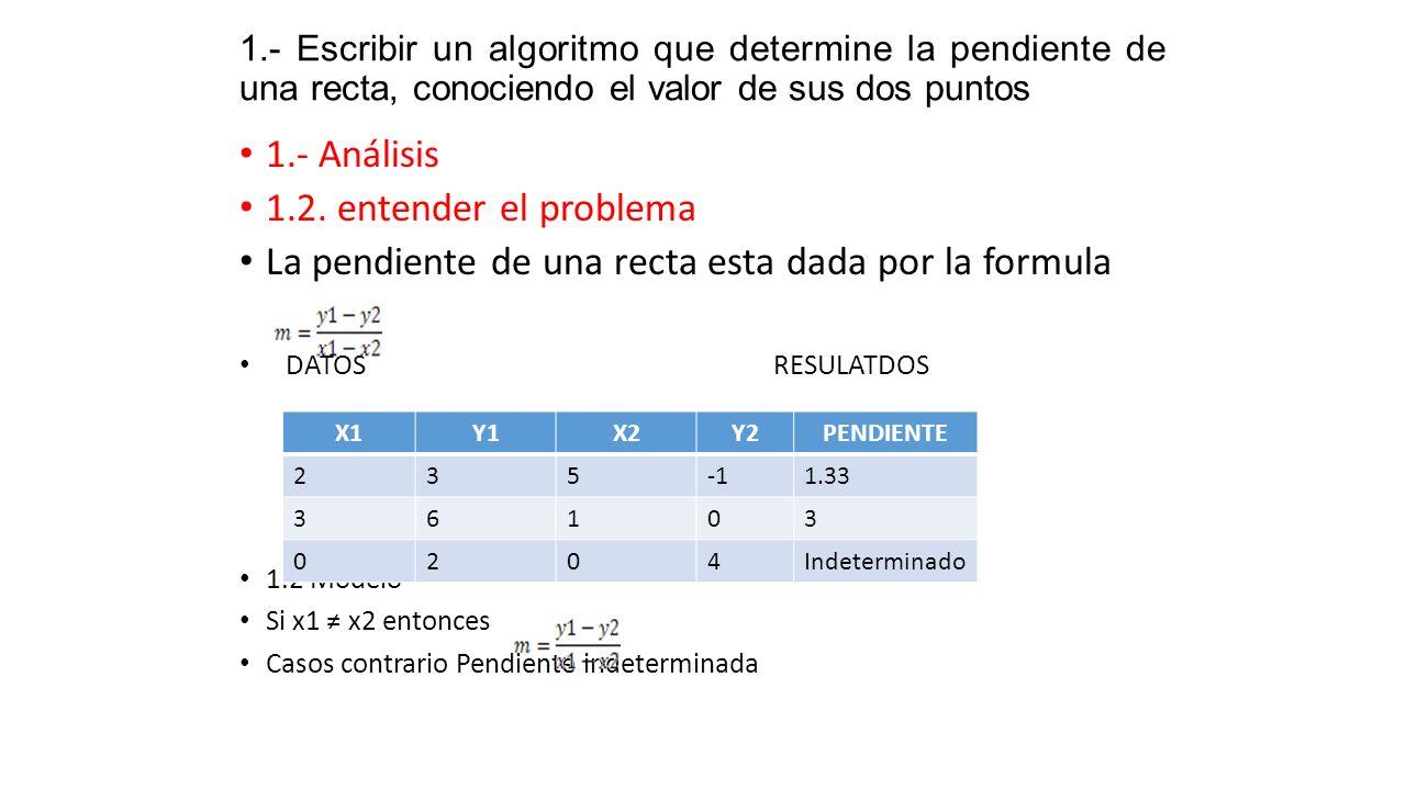 1.- Escribir un algoritmo que determine la pendiente de una recta, conociendo el valor de sus dos puntos 1.- Análisis 1.2. entender el problema La pen
