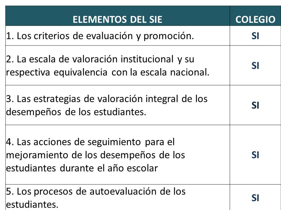 ELEMENTOS DEL SIECOLEGIO 1. Los criterios de evaluación y promoción.SI 2. La escala de valoración institucional y su respectiva equivalencia con la es