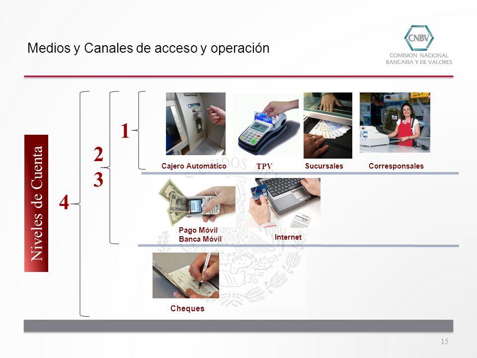 Cajero Automático TPV SucursalesCorresponsales Pago Móvil Banca Móvil Internet Cheques 1 2323 4 Niveles de Cuenta Medios y Canales de acceso y operaci
