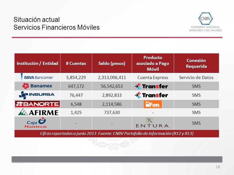 Situación actual Servicios Financieros Móviles Institución / Entidad # Cuentas Saldo (pesos) Producto asociado a Pago Móvil Conexión Requerida 5,854,2