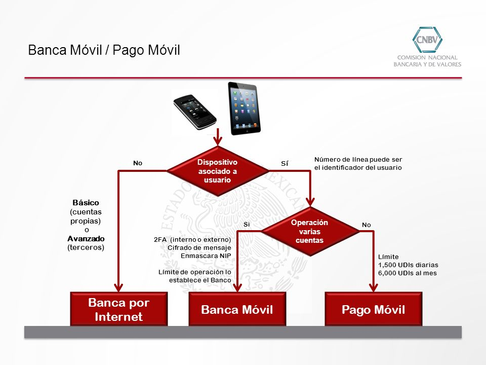 Banca por Internet Banca Móvil Pago Móvil Dispositivo asociado a usuario Básico (cuentas propias) o Avanzado (terceros) No Operación varias cuentas Sí