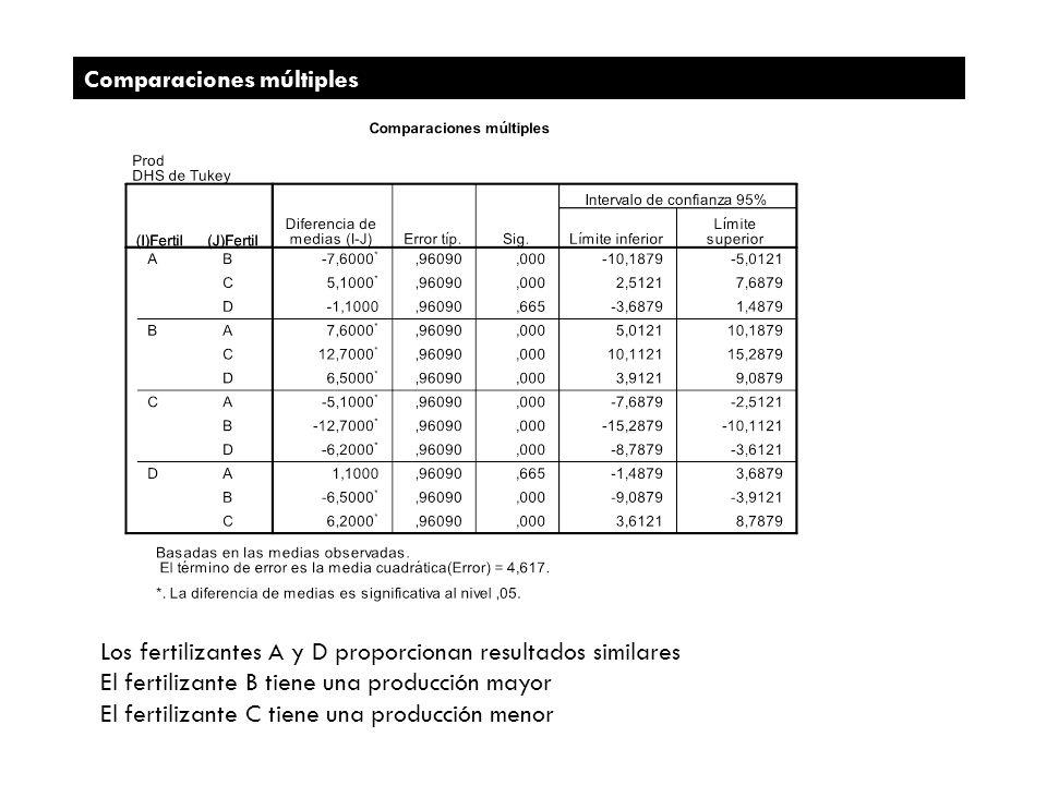 Los fertilizantes A y D proporcionan resultados similares El fertilizante B tiene una producción mayor El fertilizante C tiene una producción menor