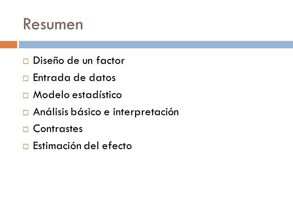 Resumen Diseño de un factor Entrada de datos Modelo estadístico Análisis básico e interpretación Contrastes Estimación del efecto