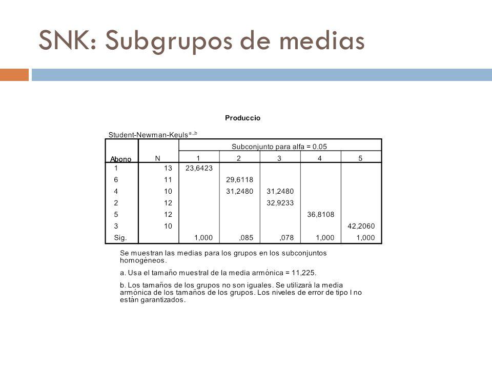 SNK: Subgrupos de medias