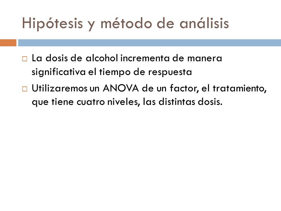 Hipótesis y método de análisis La dosis de alcohol incrementa de manera significativa el tiempo de respuesta Utilizaremos un ANOVA de un factor, el tratamiento, que tiene cuatro niveles, las distintas dosis.