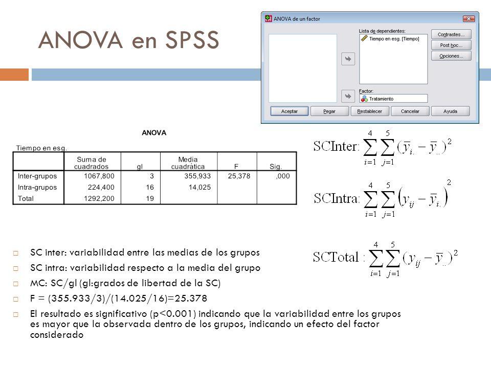 ANOVA en SPSS SC inter: variabilidad entre las medias de los grupos SC intra: variabilidad respecto a la media del grupo MC: SC/gl (gl:grados de libertad de la SC) F = (355.933/3)/(14.025/16)=25.378 El resultado es significativo (p<0.001) indicando que la variabilidad entre los grupos es mayor que la observada dentro de los grupos, indicando un efecto del factor considerado