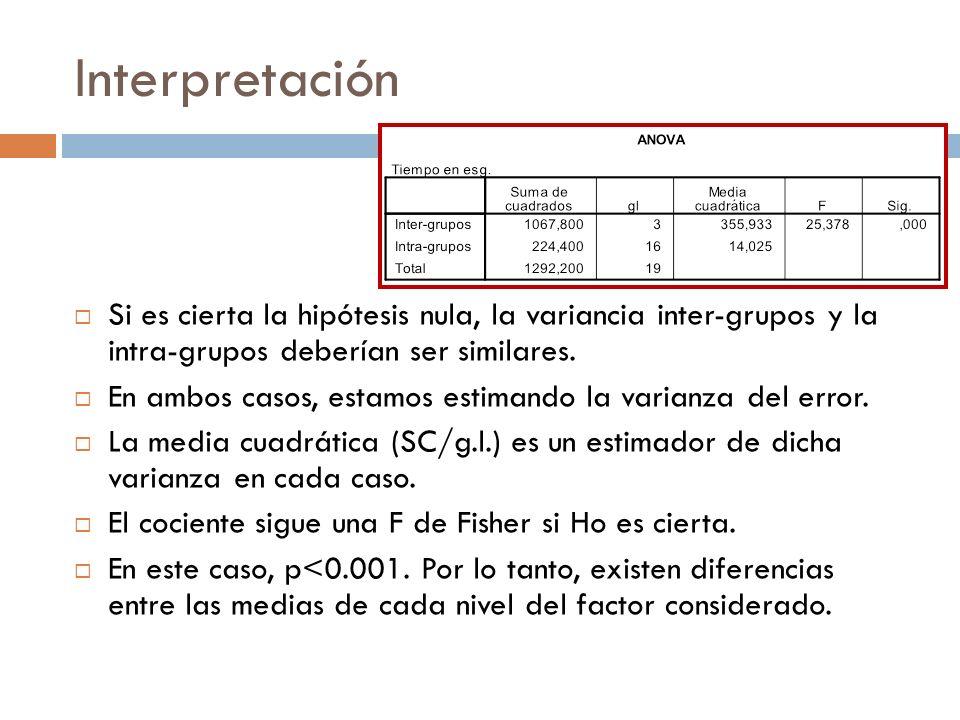 Interpretación Si es cierta la hipótesis nula, la variancia inter-grupos y la intra-grupos deberían ser similares.